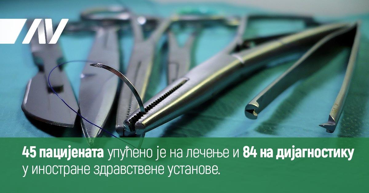 45 пацијента упућено је на лечење и 84 на дијагностику у иностране здравствене установе