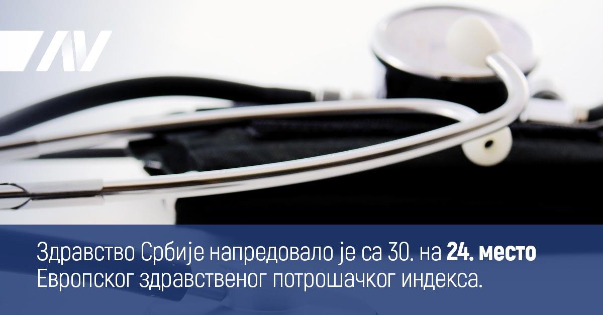 Здравство Србије напредовало је са 30. на 24. место Европског здравственог потрошачког индекса