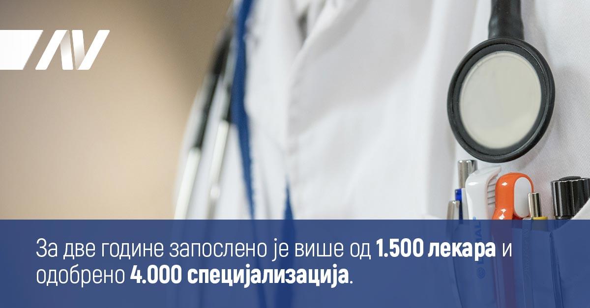 За две године запослено је више од 1.500 лекара и одобрено 4.000 специјализација